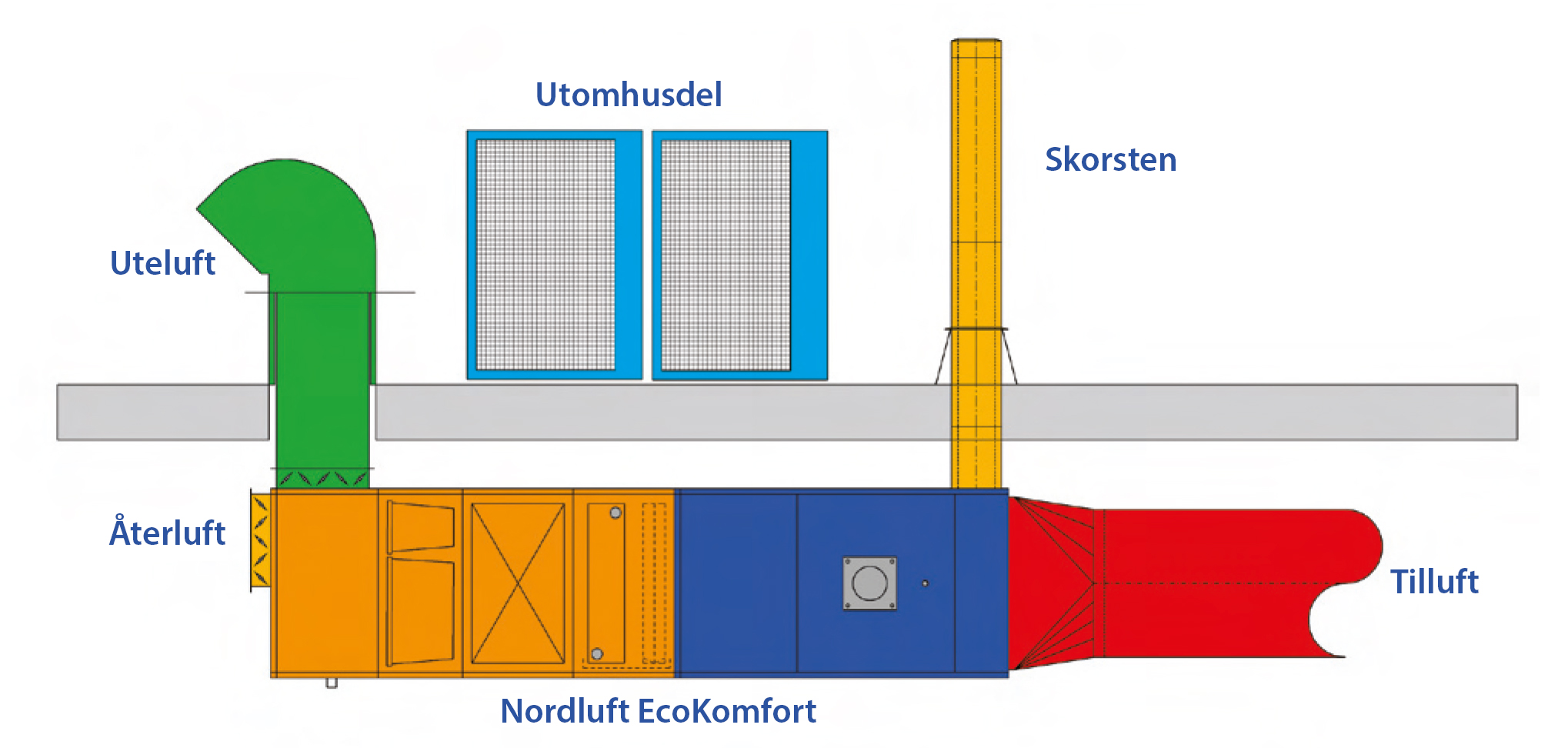 Systemkomponenter_EcoKomfort